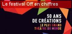 Le Festival d'Avignon Off 2016 en chiffres